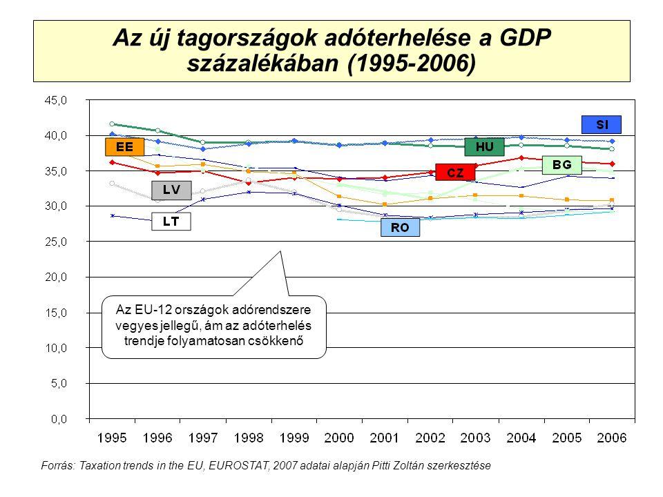 Adókonferencia, Siófok, 2008 Az új tagországok adóterhelése a GDP százalékában (1995-2006) Forrás: Taxation trends in the EU, EUROSTAT, 2007 adatai alapján Pitti Zoltán szerkesztése Az EU-12 országok adórendszere vegyes jellegű, ám az adóterhelés trendje folyamatosan csökkenő