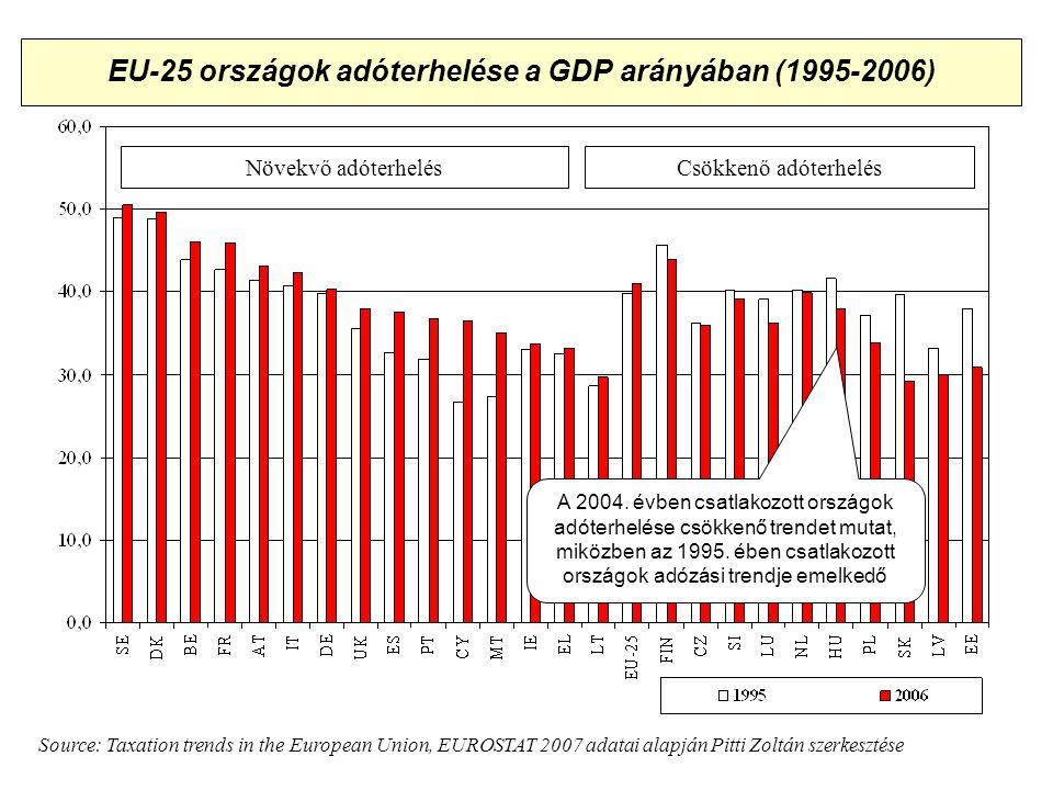 Adókonferencia, Siófok, 2008 EU-25 országok adóterhelése a GDP arányában (1995-2006) Növekvő adóterhelésCsökkenő adóterhelés Source: Taxation trends in the European Union, EUROSTAT 2007 adatai alapján Pitti Zoltán szerkesztése A 2004.