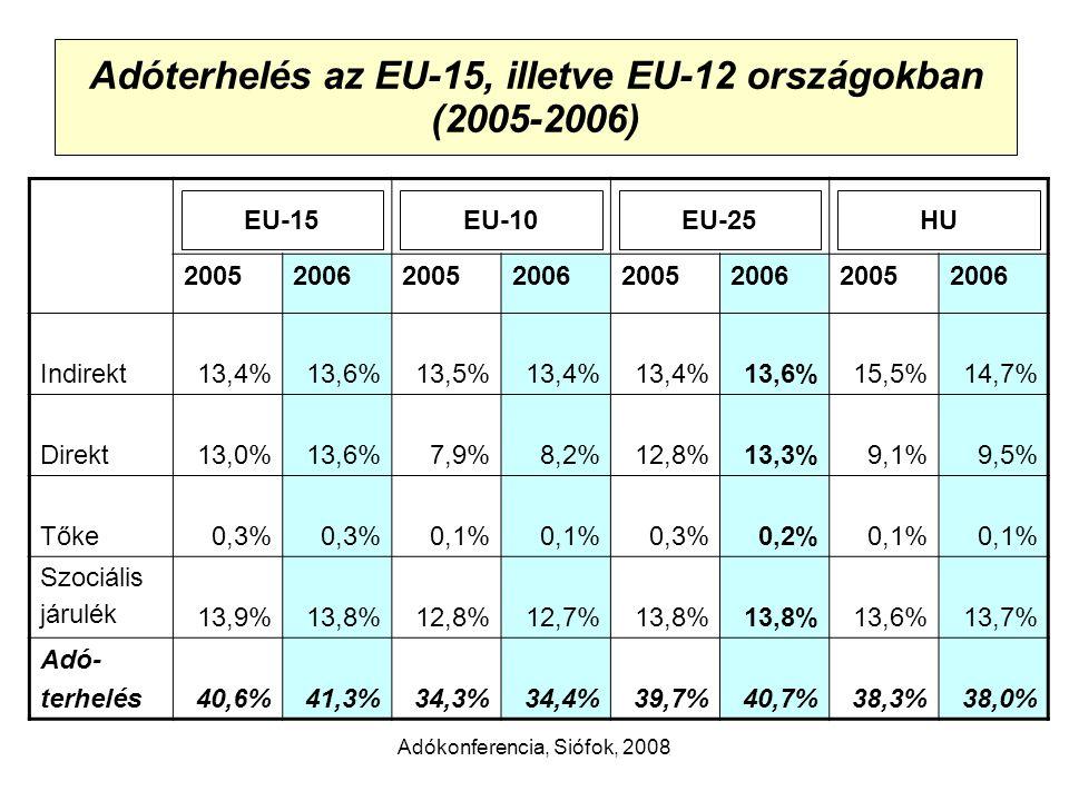 Adókonferencia, Siófok, 2008 Adóterhelés az EU-15, illetve EU-12 országokban (2005-2006) 20052006200520062005200620052006 Indirekt13,4%13,6%13,5%13,4% 13,6%15,5%14,7% Direkt13,0%13,6%7,9%8,2%12,8%13,3%9,1%9,5% Tőke0,3% 0,1% 0,3%0,2%0,1% Szociális járulék 13,9%13,8%12,8%12,7%13,8% 13,6%13,7% Adó- terhelés40,6%41,3%34,3%34,4%39,7%40,7%38,3%38,0% HUEU-25EU-10EU-15