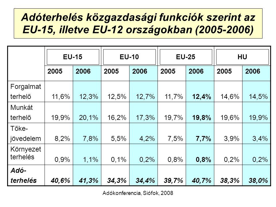 Adókonferencia, Siófok, 2008 Adóterhelés közgazdasági funkciók szerint az EU-15, illetve EU-12 országokban (2005-2006) 20052006200520062005200620052006 Forgalmat terhelő11,6%12,3%12,5%12,7%11,7%12,4%14,6%14,5% Munkát terhelő19,9%20,1%16,2%17,3%19,7%19,8%19,6%19,9% Tőke- jövedelem8,2%7,8%5,5%4,2%7,5%7,7%3,9%3,4% Környezet terhelés 0,9%1,1%0,1%0,2%0,8% 0,2% Adó- terhelés40,6%41,3%34,3%34,4%39,7%40,7%38,3%38,0% HUEU-25EU-10EU-15
