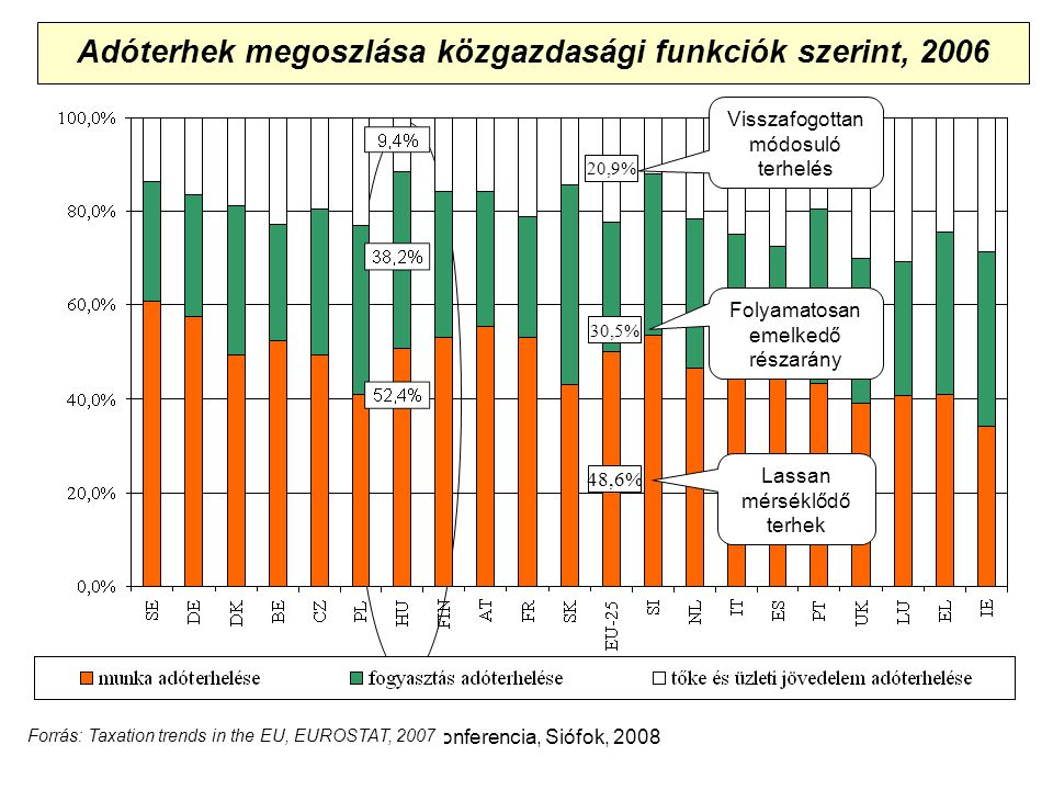 Adókonferencia, Siófok, 2008 Adóterhek megoszlása közgazdasági funkciók szerint, 2006 48,6% 20,9% 30,5% Folyamatosan emelkedő részarány Lassan mérséklődő terhek Visszafogottan módosuló terhelés Forrás: Taxation trends in the EU, EUROSTAT, 2007