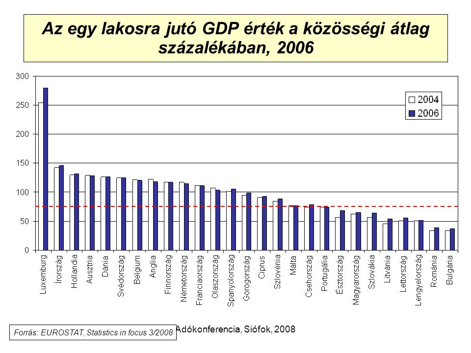 Adókonferencia, Siófok, 2008 Az egy lakosra jutó GDP érték a közösségi átlag százalékában, 2006 Forrás: EUROSTAT, Statistics in focus 3/2008