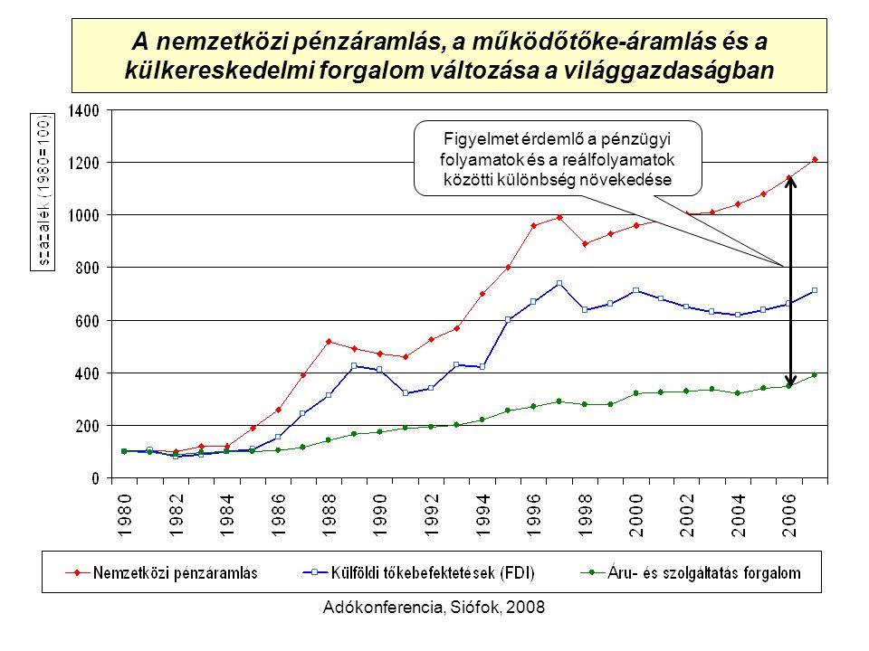 Adókonferencia, Siófok, 2008 A nemzetközi pénzáramlás, a működőtőke-áramlás és a külkereskedelmi forgalom változása a világgazdaságban Figyelmet érdemlő a pénzügyi folyamatok és a reálfolyamatok közötti különbség növekedése