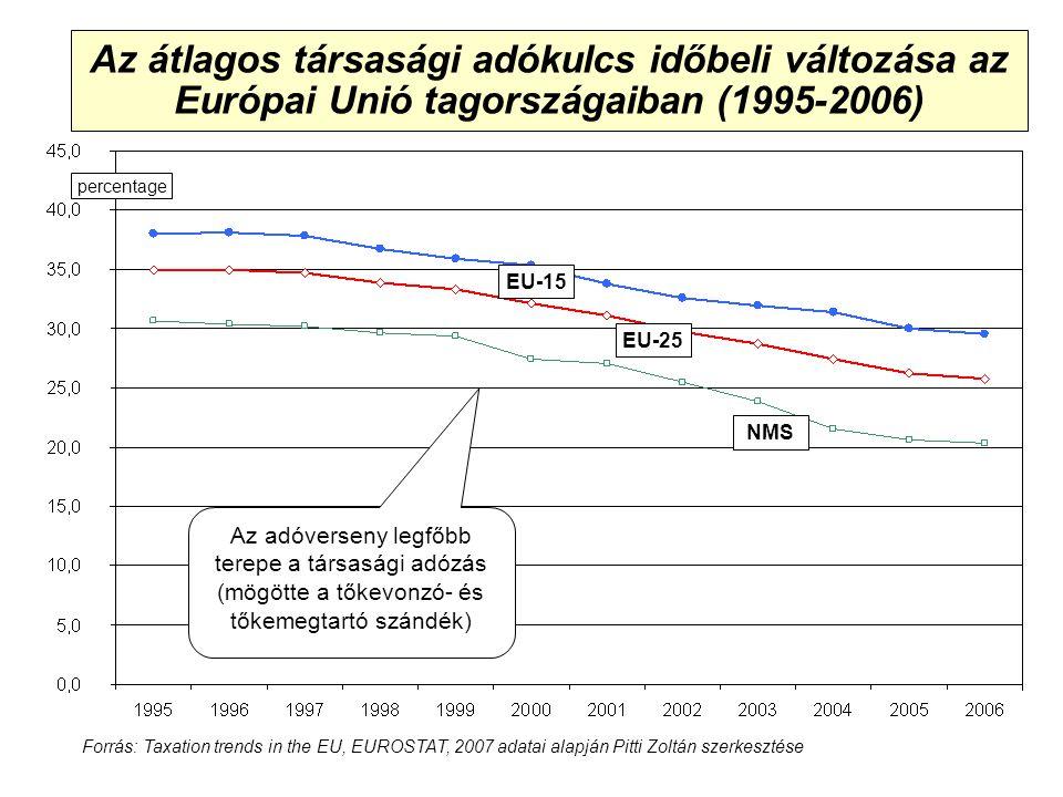 Adókonferencia, Siófok, 2008 Az átlagos társasági adókulcs időbeli változása az Európai Unió tagországaiban (1995-2006) EU-15 EU-25 NMS percentage Az adóverseny legfőbb terepe a társasági adózás (mögötte a tőkevonzó- és tőkemegtartó szándék) Forrás: Taxation trends in the EU, EUROSTAT, 2007 adatai alapján Pitti Zoltán szerkesztése