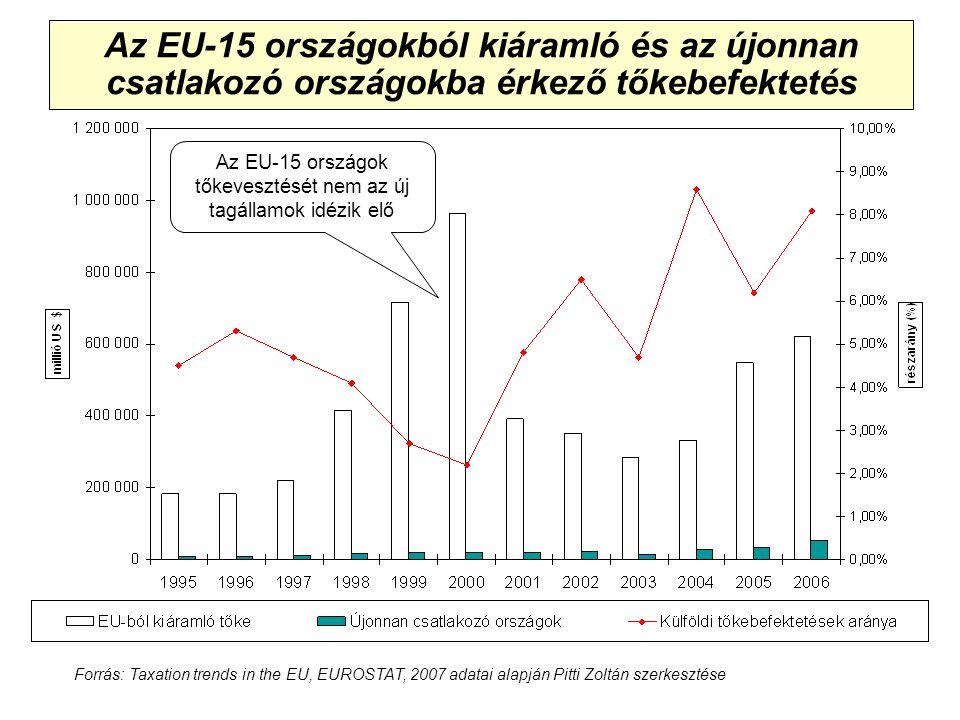 Adókonferencia, Siófok, 2008 Az EU-15 országokból kiáramló és az újonnan csatlakozó országokba érkező tőkebefektetés Az EU-15 országok tőkevesztését nem az új tagállamok idézik elő Forrás: Taxation trends in the EU, EUROSTAT, 2007 adatai alapján Pitti Zoltán szerkesztése