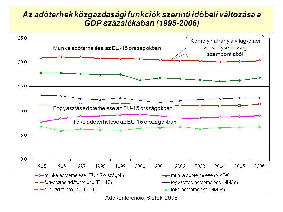 Adókonferencia, Siófok, 2008 Az adóterhek közgazdasági funkciók szerinti időbeli változása a GDP százalékában (1995-2006) Munka adóterhelése az EU-15 országokban Fogyasztás adóterhelése az EU-15 országokban Tőke adóterhelése az EU-15 országokban Komoly hátrány a világ-piaci versenyképesség szempontjából