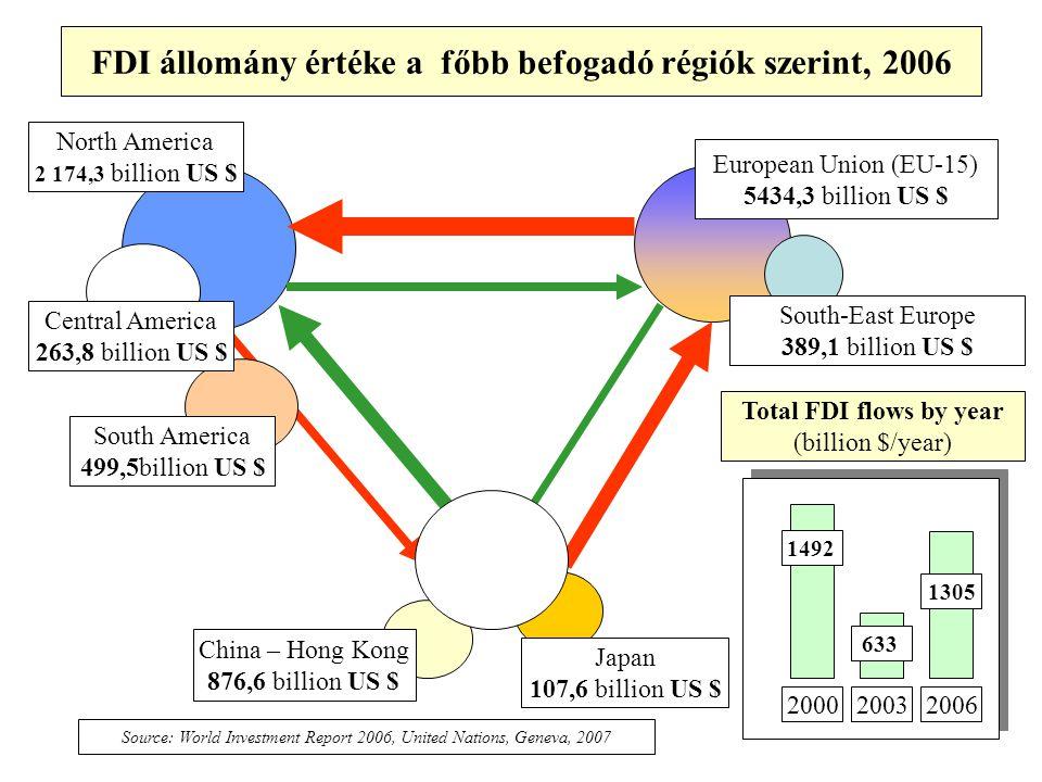 Adókonferencia, Siófok, 2008 FDI állomány értéke a főbb befogadó régiók szerint, 2006 European Union (EU-15) 5434,3 billion US $ South-East Europe 389