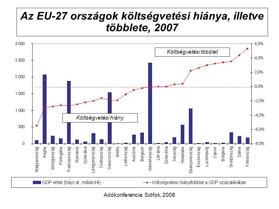 Adókonferencia, Siófok, 2008 Az EU-27 országok költségvetési hiánya, illetve többlete, 2007 Költségvetési hiány Költségvetési többlet