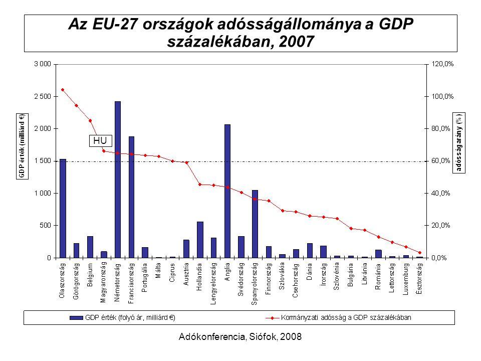 Adókonferencia, Siófok, 2008 Az EU-27 országok adósságállománya a GDP százalékában, 2007 HU