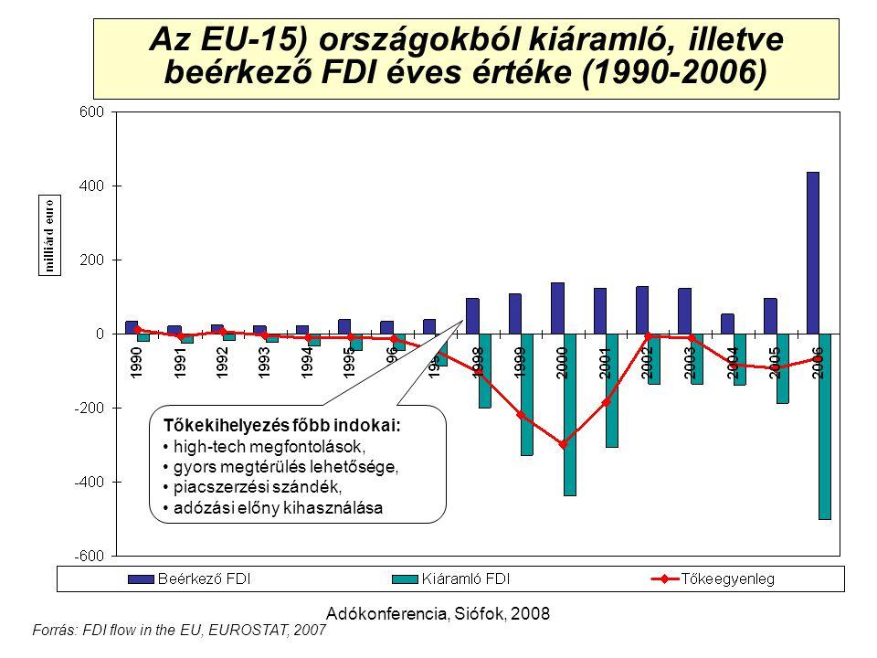 Adókonferencia, Siófok, 2008 A feldolgozóipar tényezőköltség alapján számolt hozzáadott-érték teljesítménye és az egy foglalkoztatottra jutó érték, 2006