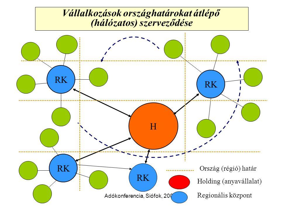 Adókonferencia, Siófok, 2008 Vállalkozások országhatárokat átlépő (hálózatos) szerveződése H RK Ország (régió) határ Holding (anyavállalat) Regionális központ