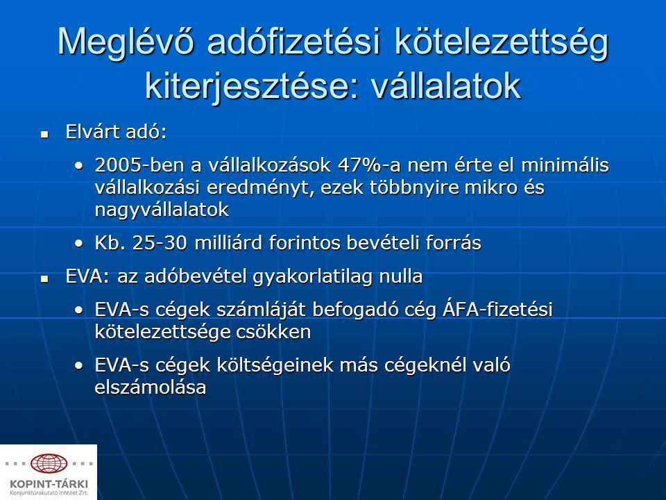 Meglévő adófizetési kötelezettség kiterjesztése: vállalatok Elvárt adó: Elvárt adó: 2005-ben a vállalkozások 47%-a nem érte el minimális vállalkozási