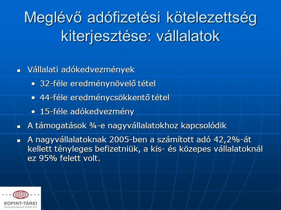 Meglévő adófizetési kötelezettség kiterjesztése: vállalatok Vállalati adókedvezmények Vállalati adókedvezmények 32-féle eredménynövelő tétel32-féle er
