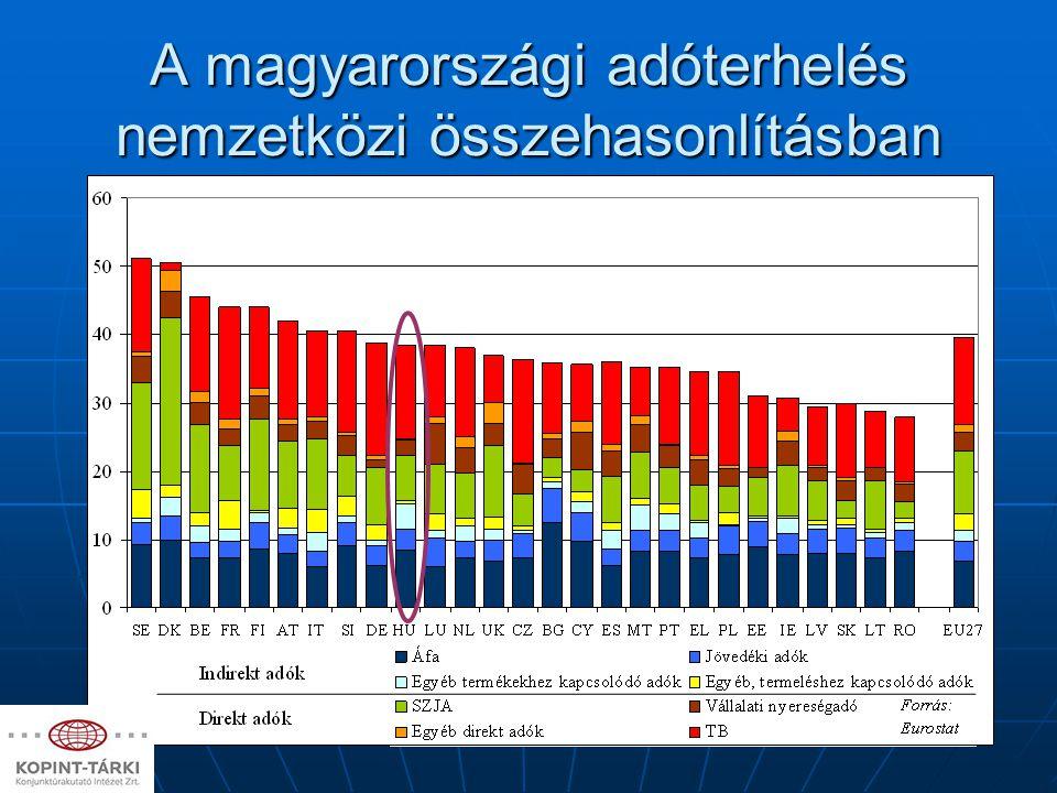 A magyarországi adóterhelés nemzetközi összehasonlításban
