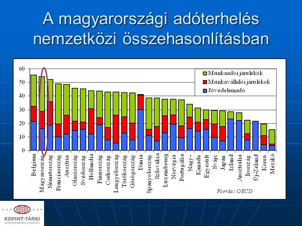 Az adócsalás, adóelkerülés csökkentésének elméleti megfontolásai Fekete/szürke munka Fekete/szürke munka Sandmo (2004).