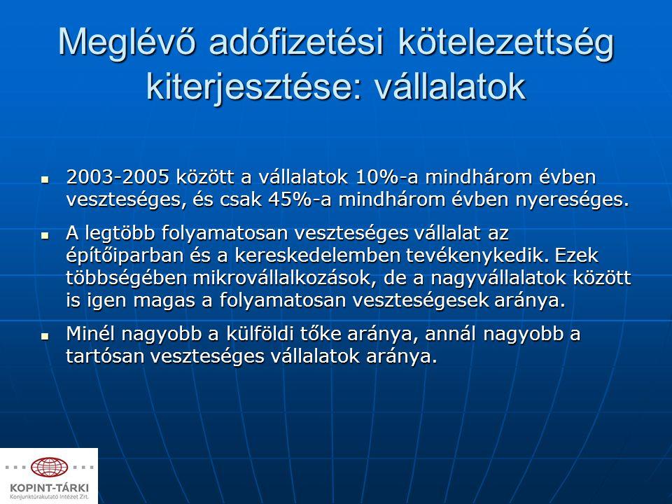 Meglévő adófizetési kötelezettség kiterjesztése: vállalatok A magyar vállalatok kimutatott profit-eredményei a legtöbb ágazatban jelentősen elmaradnak az EU átlagától.