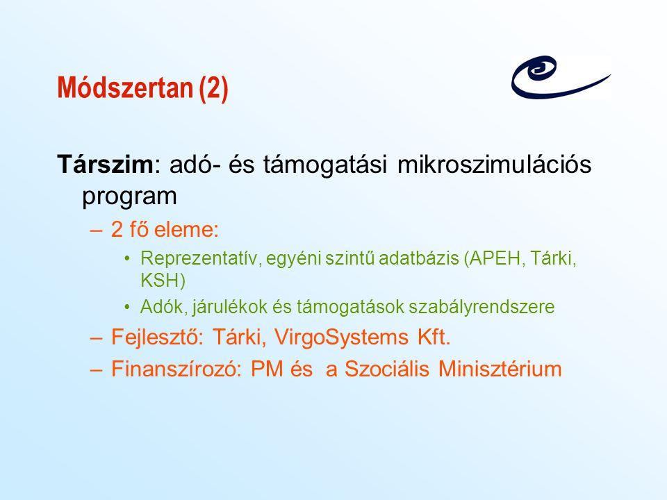 Módszertan (2) Társzim: adó- és támogatási mikroszimulációs program –2 fő eleme: Reprezentatív, egyéni szintű adatbázis (APEH, Tárki, KSH) Adók, járul