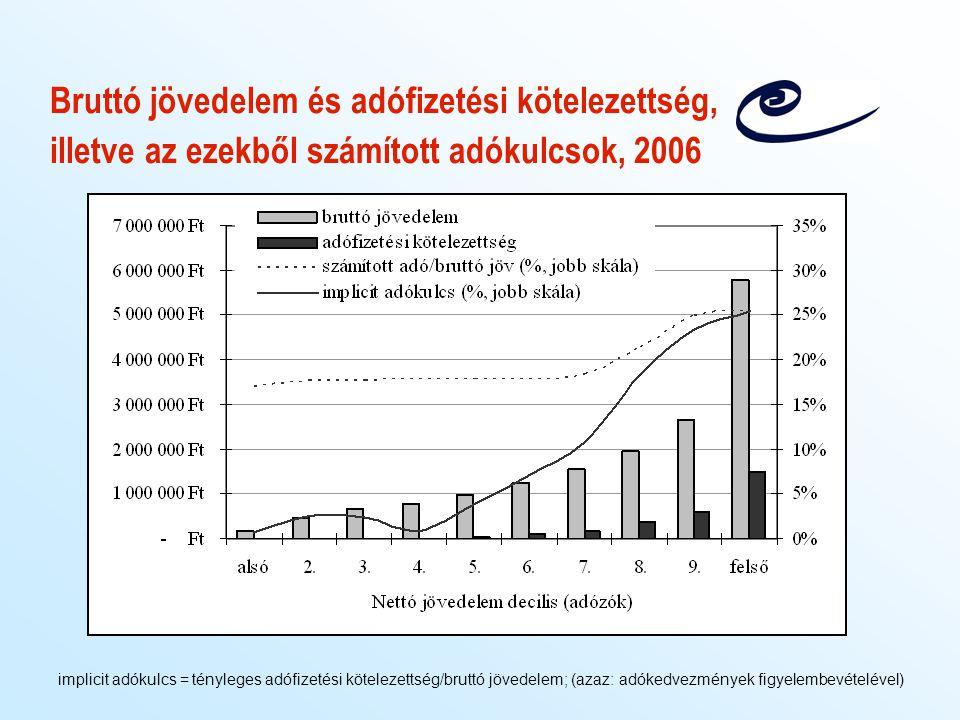 Bruttó jövedelem és adófizetési kötelezettség, illetve az ezekből számított adókulcsok, 2006 implicit adókulcs = tényleges adófizetési kötelezettség/b