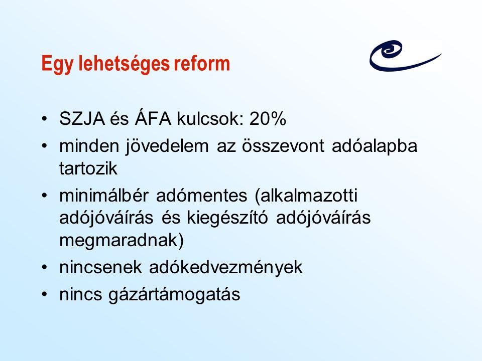 Egy lehetséges reform SZJA és ÁFA kulcsok: 20% minden jövedelem az összevont adóalapba tartozik minimálbér adómentes (alkalmazotti adójóváírás és kieg