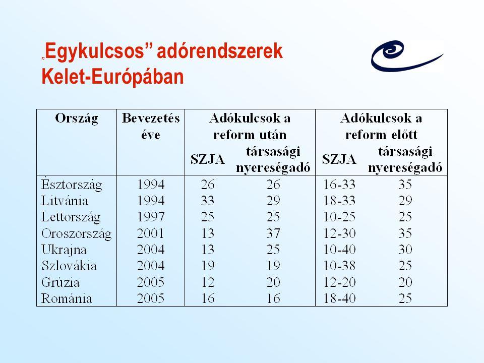 """"""" Egykulcsos"""" adórendszerek Kelet-Európában"""