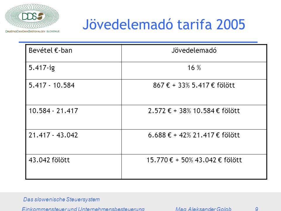 Das slowenische Steuersystem Einkommensteuer und Unternehmensbesteuerung Mag.Aleksander Golob 9 Jövedelemadó tarifa 2005 Bevétel €-banJövedelemadó 5.417-ig16 % 5.417 - 10.584867 € + 33% 5.417 € fölött 10.584 - 21.4172.572 € + 38% 10.584 € fölött 21.417 - 43.0426.688 € + 42% 21.417 € fölött 43.042 fölött15.770 € + 50% 43.042 € fölött