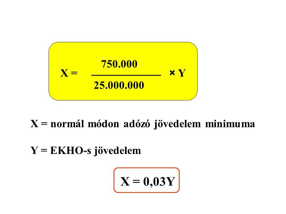 750.000 25.000.000 X =× Y X = normál módon adózó jövedelem minimuma Y = EKHO-s jövedelem X = 0,03Y