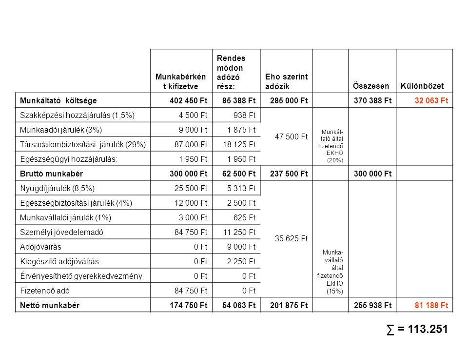 Munkabérkén t kifizetve Rendes módon adózó rész: Eho szerint adózik ÖsszesenKülönbözet Munkáltató költsége402 450 Ft85 388 Ft285 000 Ft 370 388 Ft32 0