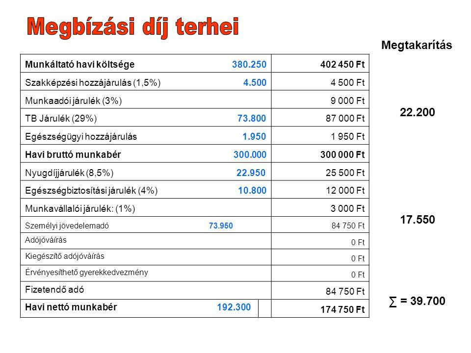 Munkáltató havi költsége 380.250402 450 Ft Szakképzési hozzájárulás (1,5%) 4.5004 500 Ft Munkaadói járulék (3%)9 000 Ft TB Járulék (29%) 73.80087 000 Ft Egészségügyi hozzájárulás 1.9501 950 Ft Havi bruttó munkabér 300.000300 000 Ft Nyugdíjjárulék (8,5%) 22.95025 500 Ft Egészségbiztosítási járulék (4%) 10.80012 000 Ft Munkavállalói járulék: (1%)3 000 Ft Személyi jövedelemadó 73.95084 750 Ft Adójóváírás 0 Ft Kiegészítő adójóváírás 0 Ft Érvényesíthető gyerekkedvezmény 0 Ft Fizetendő adó 84 750 Ft Havi nettó munkabér 192.300 174 750 Ft 22.200 17.550 ∑ = 39.700 Megtakarítás