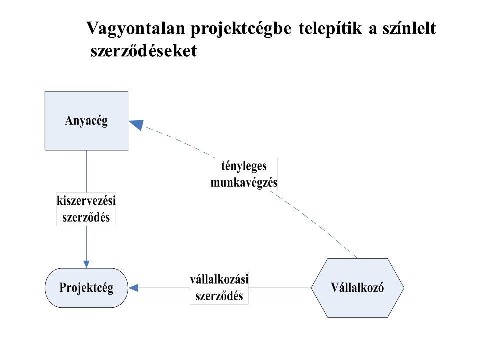 Vagyontalan projektcégbe telepítik a színlelt szerződéseket