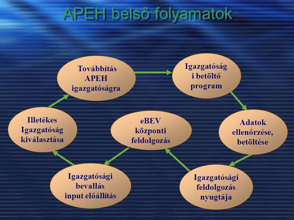 APEH belső folyamatok Igazgatóság i betöltő program Adatok ellenőrzése, betöltése Továbbítás APEH igazgatóságra Illetékes Igazgatóság kiválasztása eBE