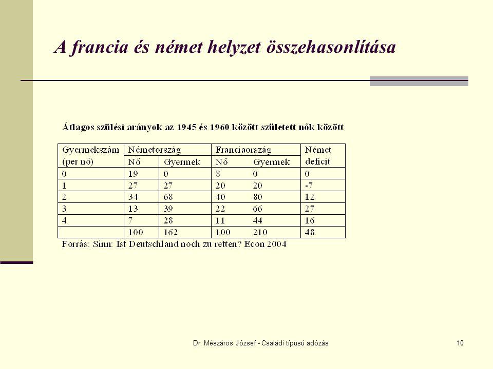 Dr. Mészáros József - Családi típusú adózás10 A francia és német helyzet összehasonlítása