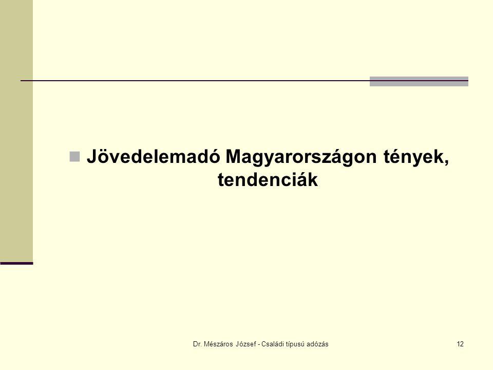 Dr. Mészáros József - Családi típusú adózás12 Jövedelemadó Magyarországon tények, tendenciák