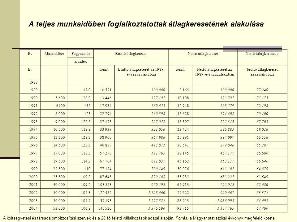 A teljes munkaidőben foglalkoztatottak átlagkeresetének alakulása ÉvMinimálbérFogyasztóiBruttó átlagkeresetNettó átlagkeresetNettó átlagkereset a árindex Év forintBruttó átlagkereset az 1989.