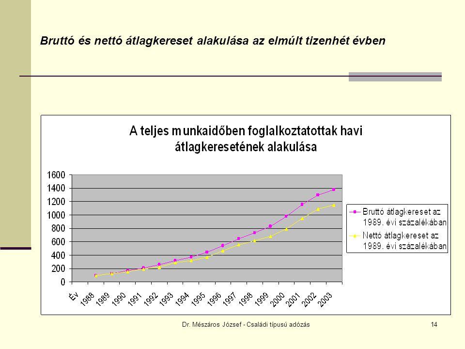 Dr. Mészáros József - Családi típusú adózás14 Bruttó és nettó átlagkereset alakulása az elmúlt tizenhét évben