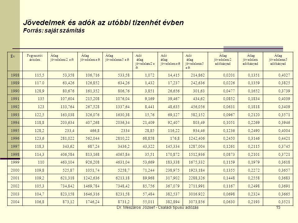 Dr. Mészáros József - Családi típusú adózás15 Jövedelmek és adók az utóbbi tizenhét évben Forrás: saját számítás Év Fogyasztói árindex Átlag jövedelem