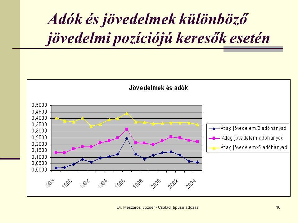 Dr. Mészáros József - Családi típusú adózás16 Adók és jövedelmek különböző jövedelmi pozíciójú keresők esetén