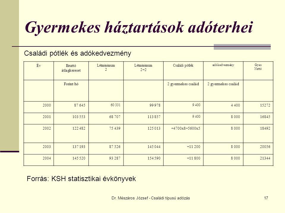Dr. Mészáros József - Családi típusú adózás17 Gyermekes háztartások adóterhei Családi pótlék és adókedvezmény ÉvBruttó átlagkereset Létminimum 2 Létmi