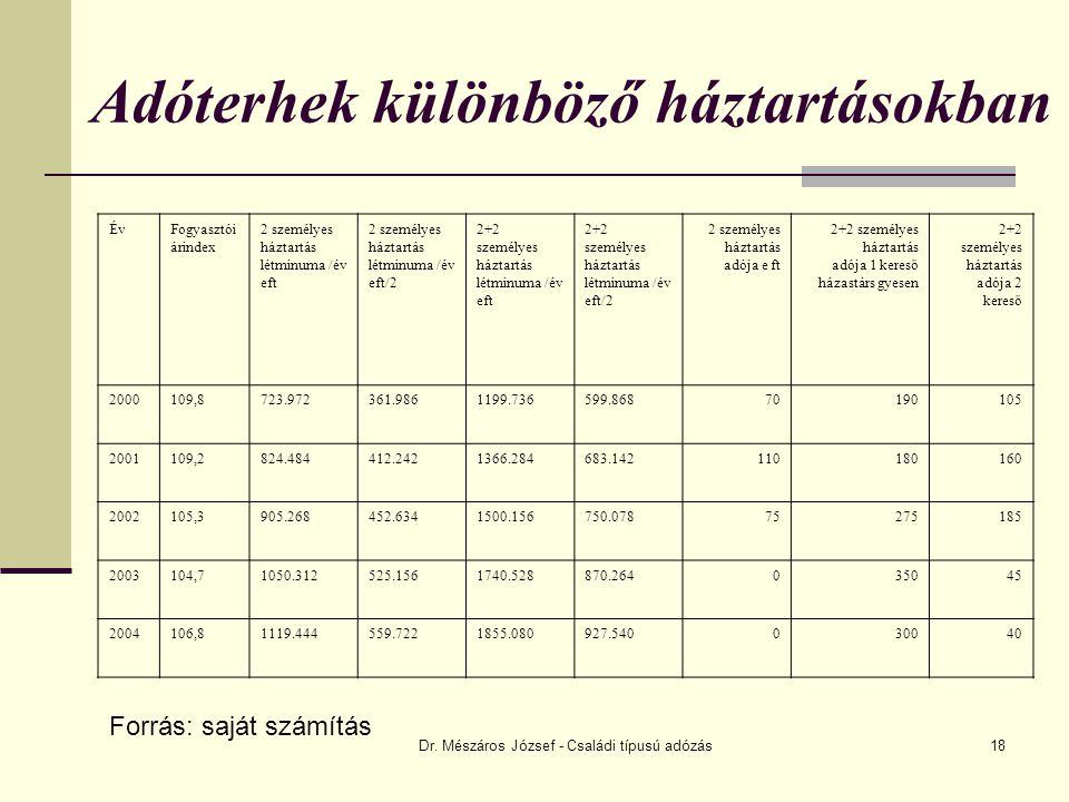 Dr. Mészáros József - Családi típusú adózás18 Adóterhek különböző háztartásokban ÉvFogyasztói árindex 2 személyes háztartás létminuma /év eft 2 személ