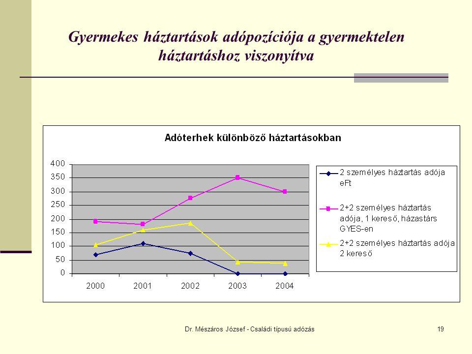 Dr. Mészáros József - Családi típusú adózás19 Gyermekes háztartások adópozíciója a gyermektelen háztartáshoz viszonyítva