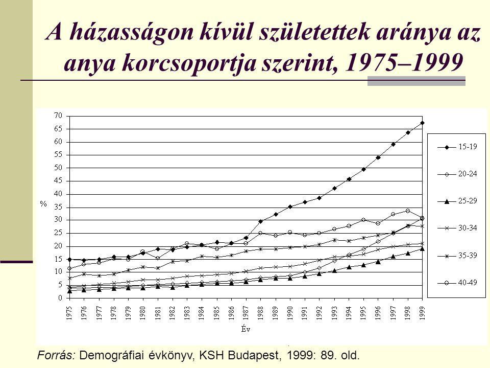 Dr. Mészáros József - Családi típusú adózás21 A házasságon kívül születettek aránya az anya korcsoportja szerint, 1975–1999 Forrás: Demográfiai évköny