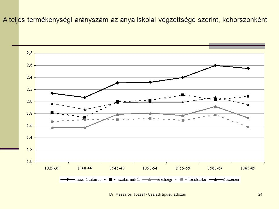 Dr. Mészáros József - Családi típusú adózás24 A teljes termékenységi arányszám az anya iskolai végzettsége szerint, kohorszonként