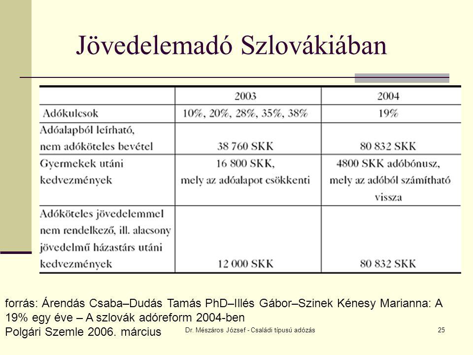 Dr. Mészáros József - Családi típusú adózás25 Jövedelemadó Szlovákiában forrás: Árendás Csaba–Dudás Tamás PhD–Illés Gábor–Szinek Kénesy Marianna: A 19