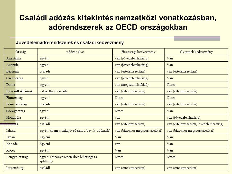 Családi adózás kitekintés nemzetközi vonatkozásban, adórendszerek az OECD országokban Jövedelemadó-rendszerek és családi kedvezmény OrszágAdózás elveHázassági kedvezményGyermek kedvezmény Ausztráliaegyénivan (jövedelemhatárig)Van Ausztriaegyénivan (jövedelemhatárig)Van Belgiumcsaládivan (értelemszerűen) Csehországegyénivan (jövedelemhatárig)Van Dániaegyénivan (megszorításokkal)Nincs Egyesült Államokválasztható családivan (értelemszerűen) FinnországegyéniNincs Franciaországcsaládivan (értelemszerűen) GörögországegyéniNincsVan Hollandiaegyénivanvan (jövedelemhatárig) Írországcsaládivan (értelemszerűen)van (értelemszerűen, jövedelemhatárig) Izlandegyéni (nem munkajövedelem t.