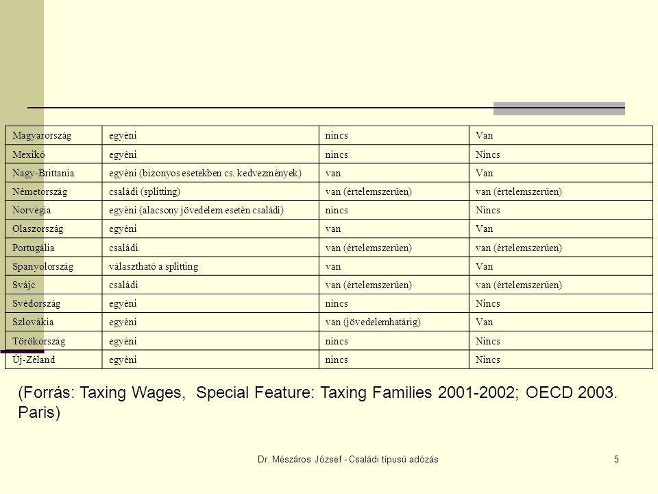 Dr. Mészáros József - Családi típusú adózás5 MagyarországegyéninincsVan MexikóegyéninincsNincs Nagy-Brittaniaegyéni (bizonyos esetekben cs. kedvezmény