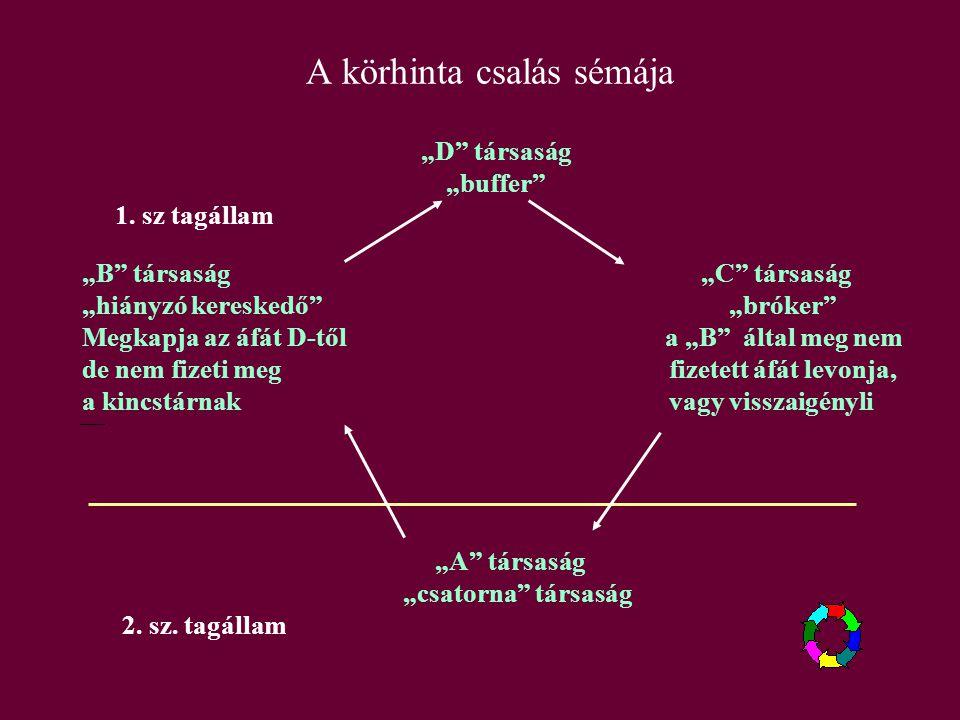 Napjaink egyre terjedő áfa csalási módjai Körbeszámlázás (karusszel csalás) Európai Unióban Láncszámlázással megvalósított csalás Magyarországon } Hiányzó kereskedő
