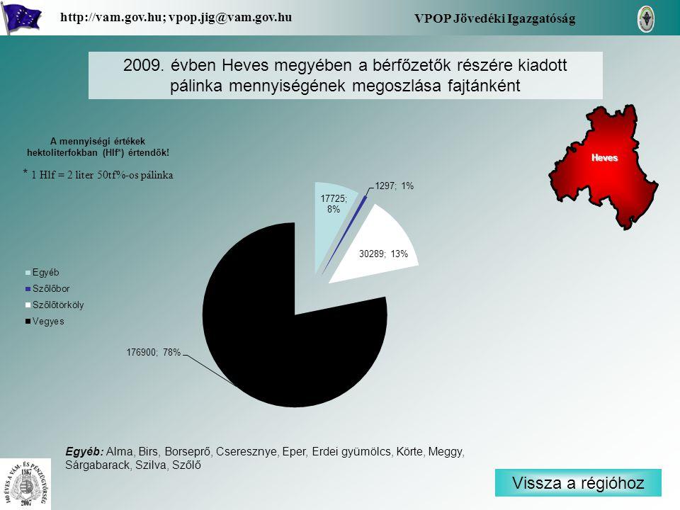 Vissza a régióhoz Heves VPOP Jövedéki Igazgatóság http://vam.gov.hu; vpop.jig@vam.gov.hu 2009. évben Heves megyében a bérfőzetők részére kiadott pálin