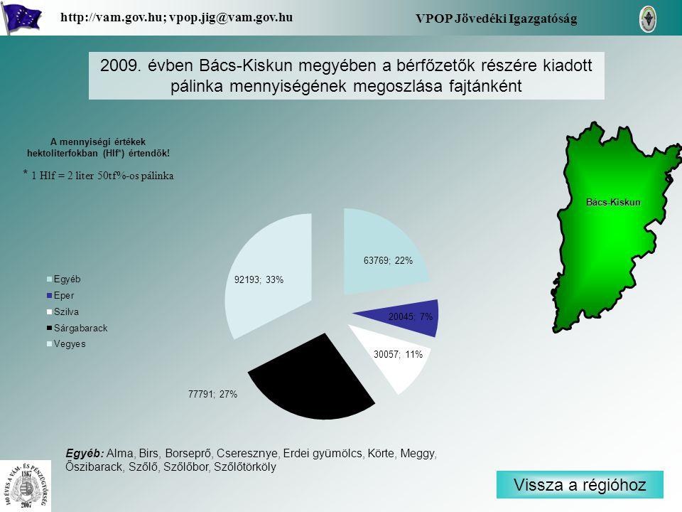 Vissza a régióhoz Bács-Kiskun VPOP Jövedéki Igazgatóság http://vam.gov.hu; vpop.jig@vam.gov.hu 2009. évben Bács-Kiskun megyében a bérfőzetők részére k