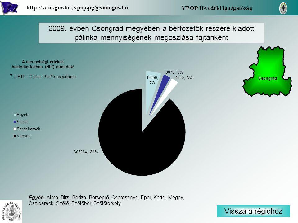Vissza a régióhoz Csongrád VPOP Jövedéki Igazgatóság http://vam.gov.hu; vpop.jig@vam.gov.hu 2009. évben Csongrád megyében a bérfőzetők részére kiadott