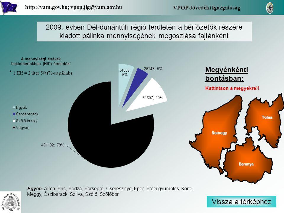 Vissza a térképhez Baranya Tolna Somogy VPOP Jövedéki Igazgatóság http://vam.gov.hu; vpop.jig@vam.gov.hu 2009. évben Dél-dunántúli régió területén a b