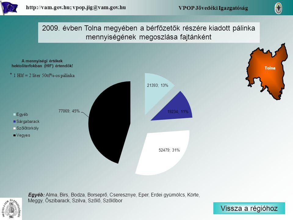 Vissza a régióhoz Tolna VPOP Jövedéki Igazgatóság http://vam.gov.hu; vpop.jig@vam.gov.hu 2009. évben Tolna megyében a bérfőzetők részére kiadott pálin